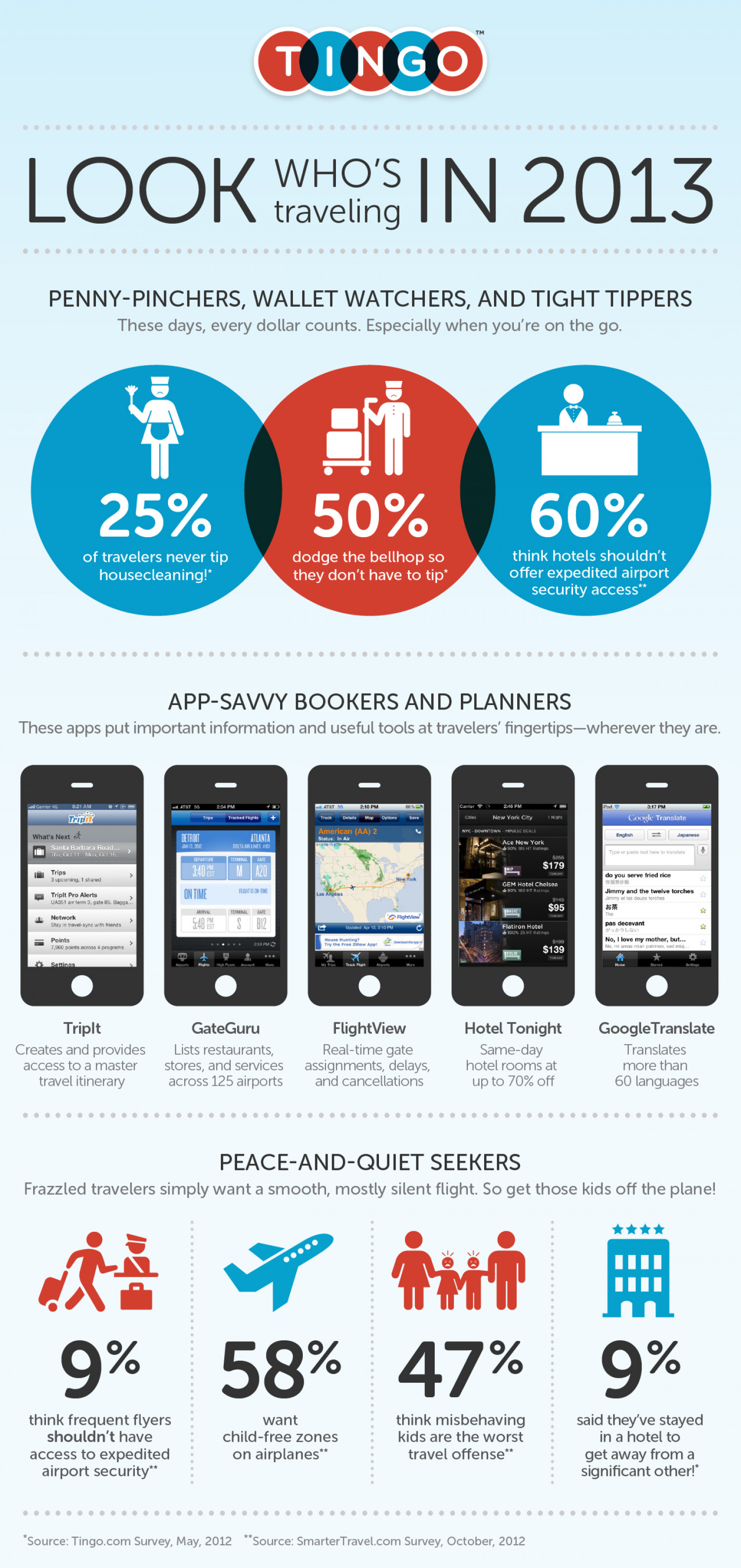 Travel Behavior in 2013 Infographic
