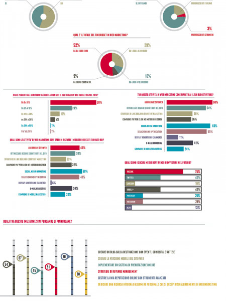 Travel Digital Marketing Trends 2013: Italia Infographic