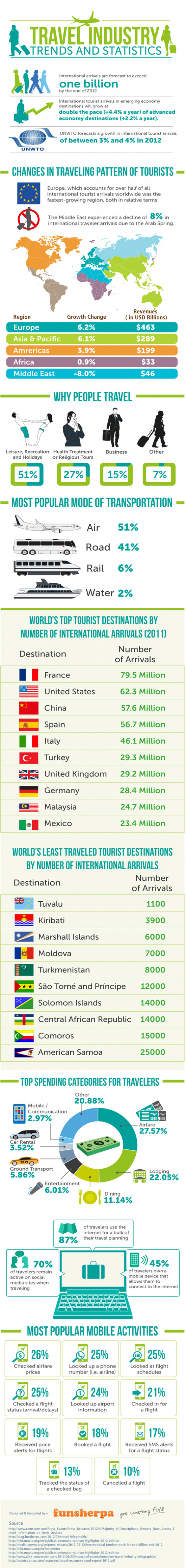 Travel Industry Trends 2012