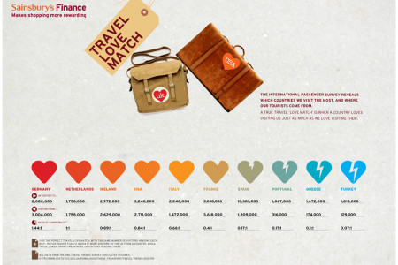 Travel Love Mach Infographic