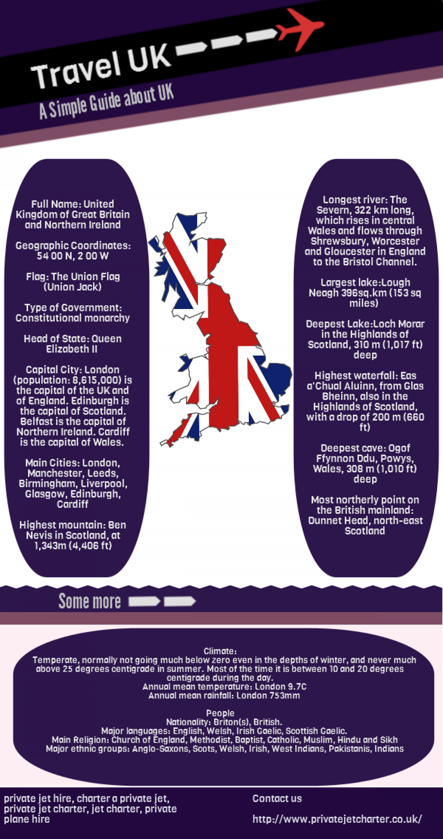 Travel Uk Infographic