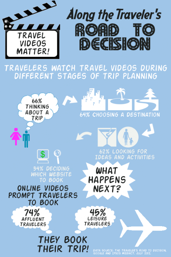 Travel Videos Matter! Infographic