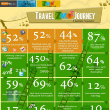Travel ZMOT Journey of Consumers [Infographics Infographic