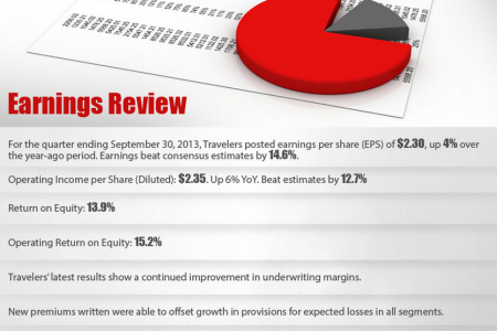 Travelers Companies Earnings Review Infographic