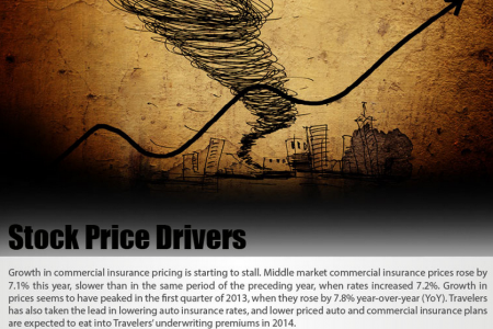 Travelers Companies Stock Price Drivers Infographic