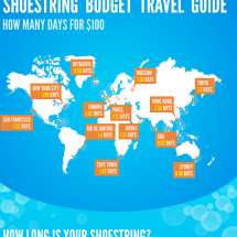 Traveling on a Shoestring Budget Infographic