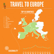 Travelling to europe Infographic