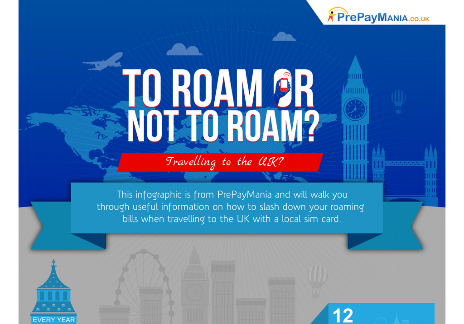 Travelling to UK - Avoid International Roaming Charges Infographic