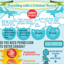 Travelling with a Criminal Record Infographic