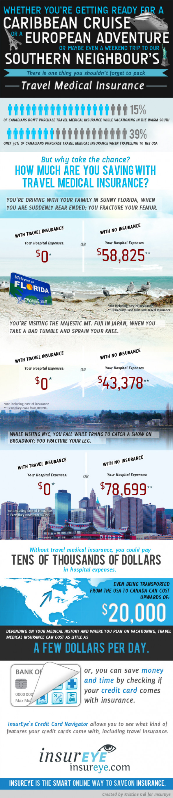 Travelling w/o Medical Insurance: Do You Realize How Much That Can Cost You? Infographic