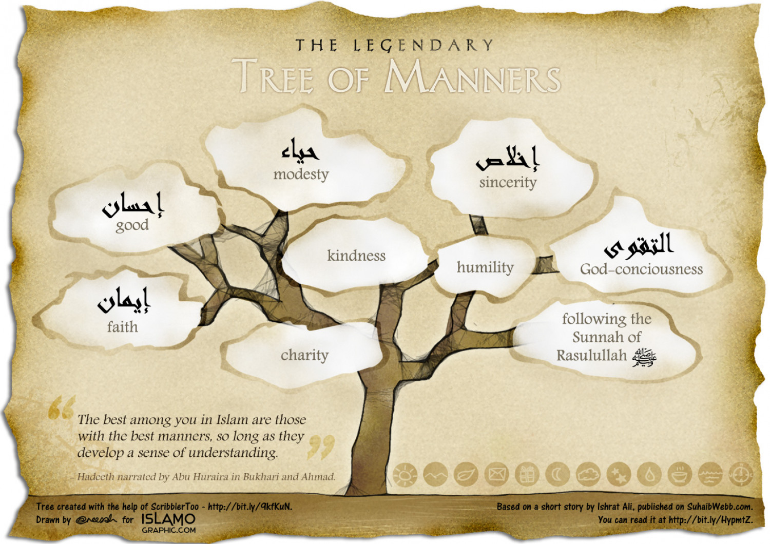 Tree of Manners Infographic
