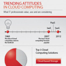 Trending Attitudes in Cloud Computing Infographic