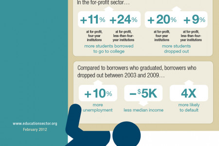 Trends Among Borrowers Who Drop Out of College Infographic