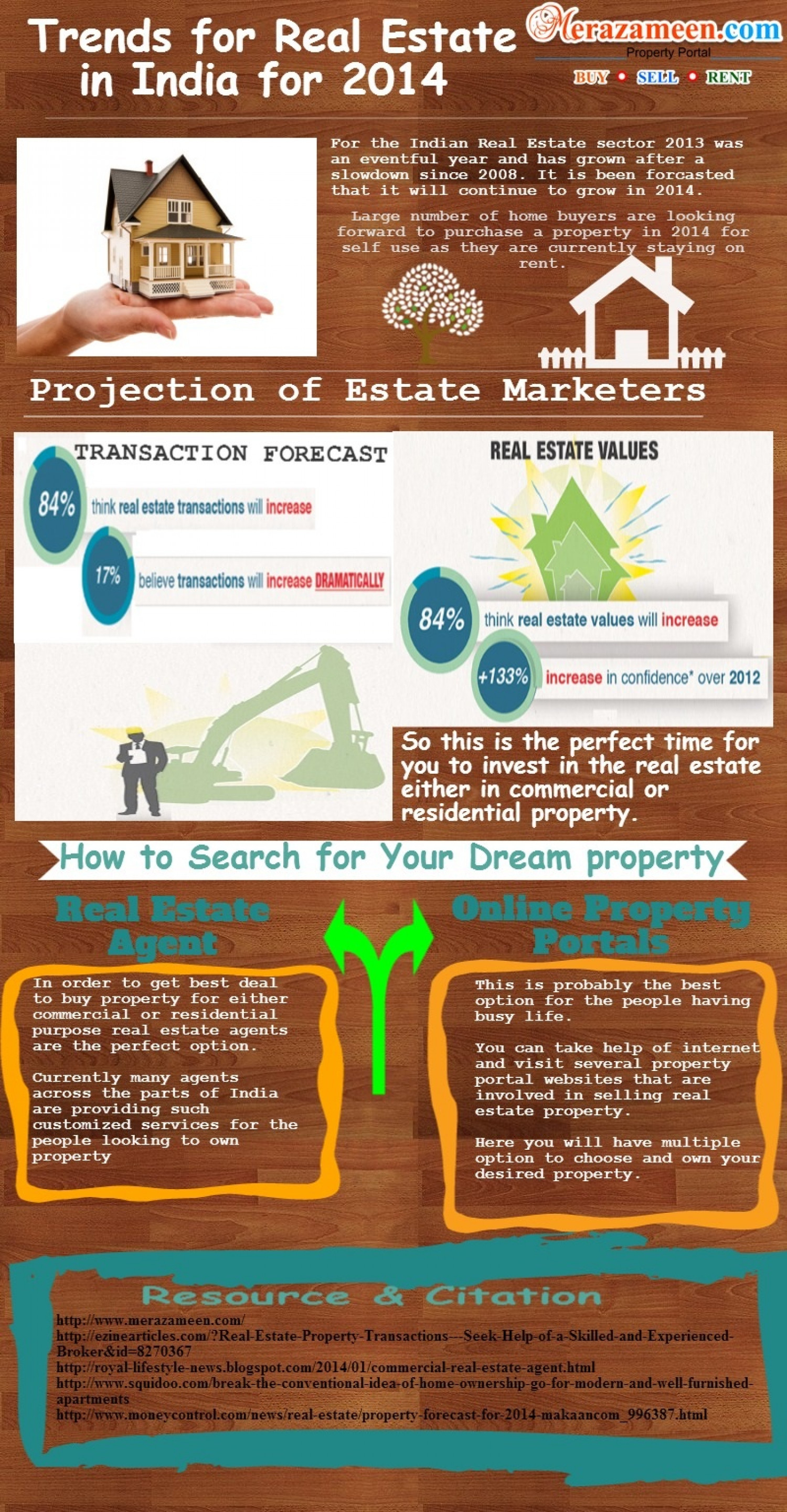 Trends for Real Estate in India for 2014  Infographic