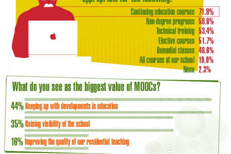 Trends in Adoption of MOOC (Massive Open Online Courses Infographic