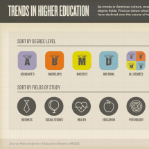 Trends In Higher Education Infographic