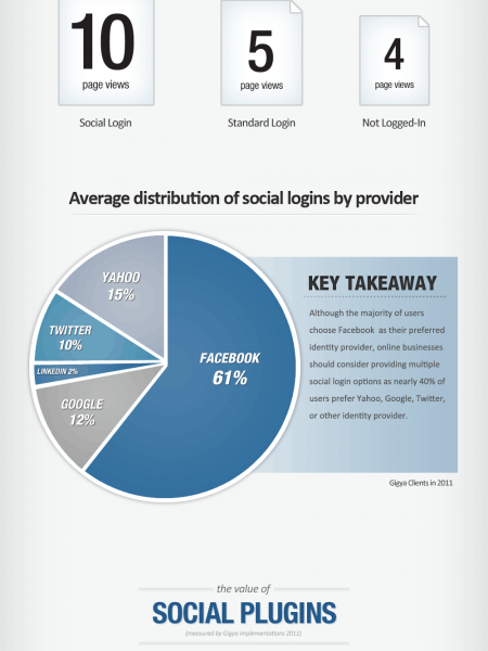 Trends In Social Login & Site Engagement Infographic