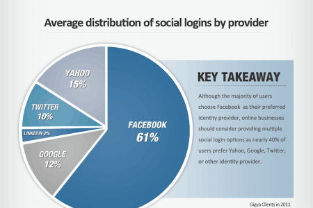 Trends in Social Login and Site Engagement Infographic