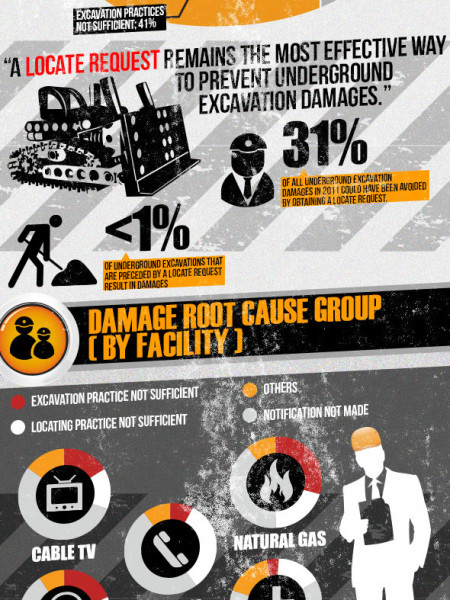 Trends in Utility Damages for 2011  Infographic