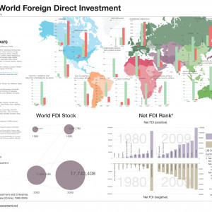 direct foreign investment dfi Direct foreign investment is perceived by foreign governments to: a be a cause of national problems b be a remedy for national problems c be a cause and a remedy for national problems.