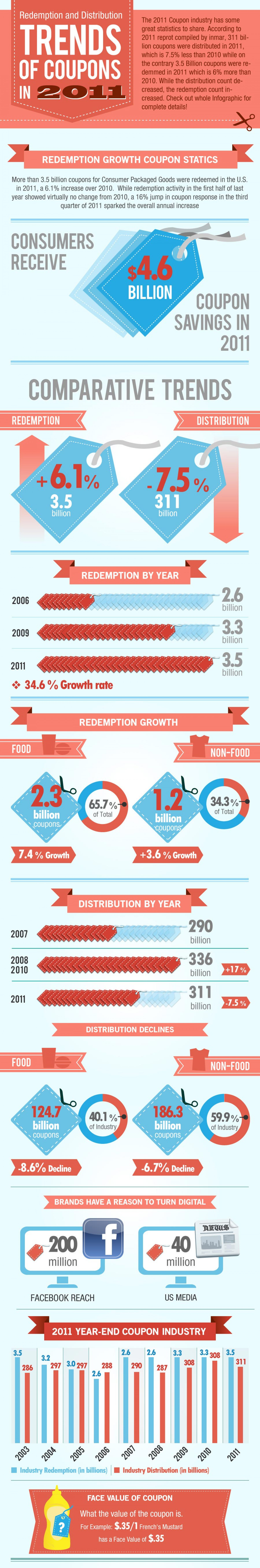 Trends of Coupons in 2011 Infographic