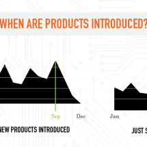 Trends of New Electronic Products Introduced in 2011 Infographic