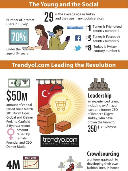 Trendyol.com Fuels Fashion E-Commerce in Turkey Infographic