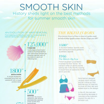 Tria Beauty Skin Care History Infographic