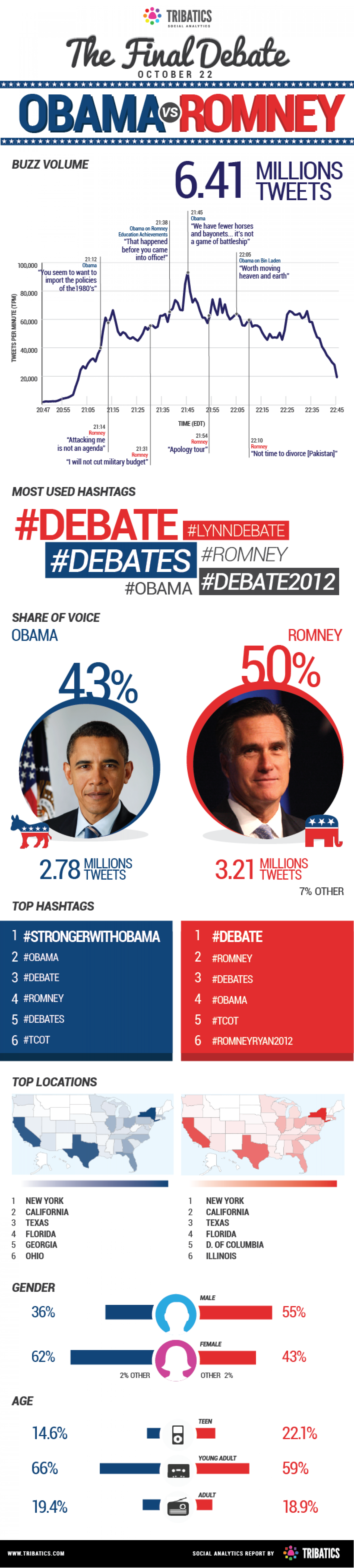 The Final Debate - Obama vs Romney Infographic