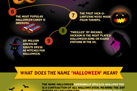 Trick O' Treat - Know It All About 'Halloween' Infographic