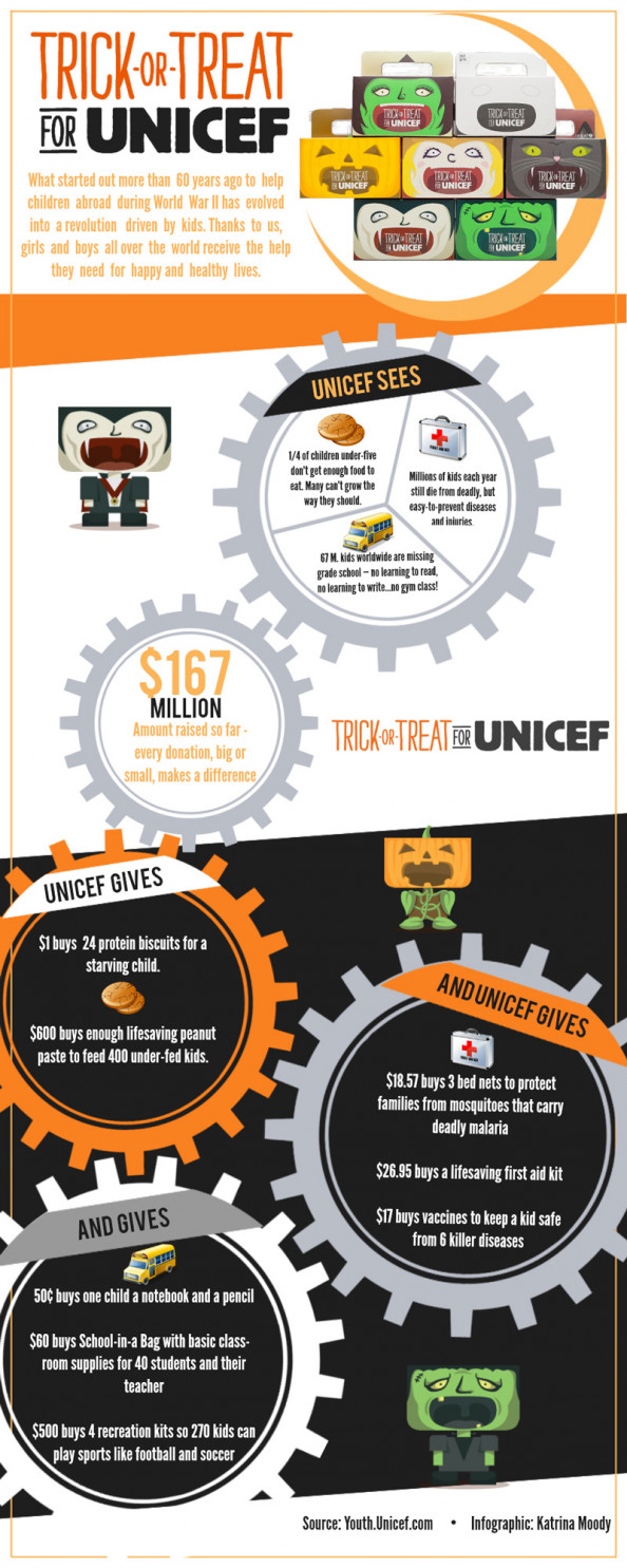 Trick or Treat for Unicef - Seeing and Giving Infographic