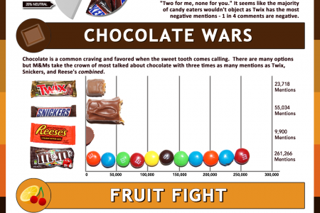 Trick or Tweet: The Most Talked About Candy on Social Media Infographic
