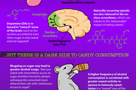Tricked By Your Treat Infographic