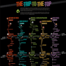 Trip To The Top Infographic