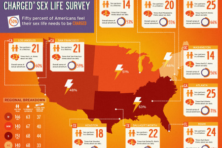 Trojan Charged Sex Life Survey Infographic