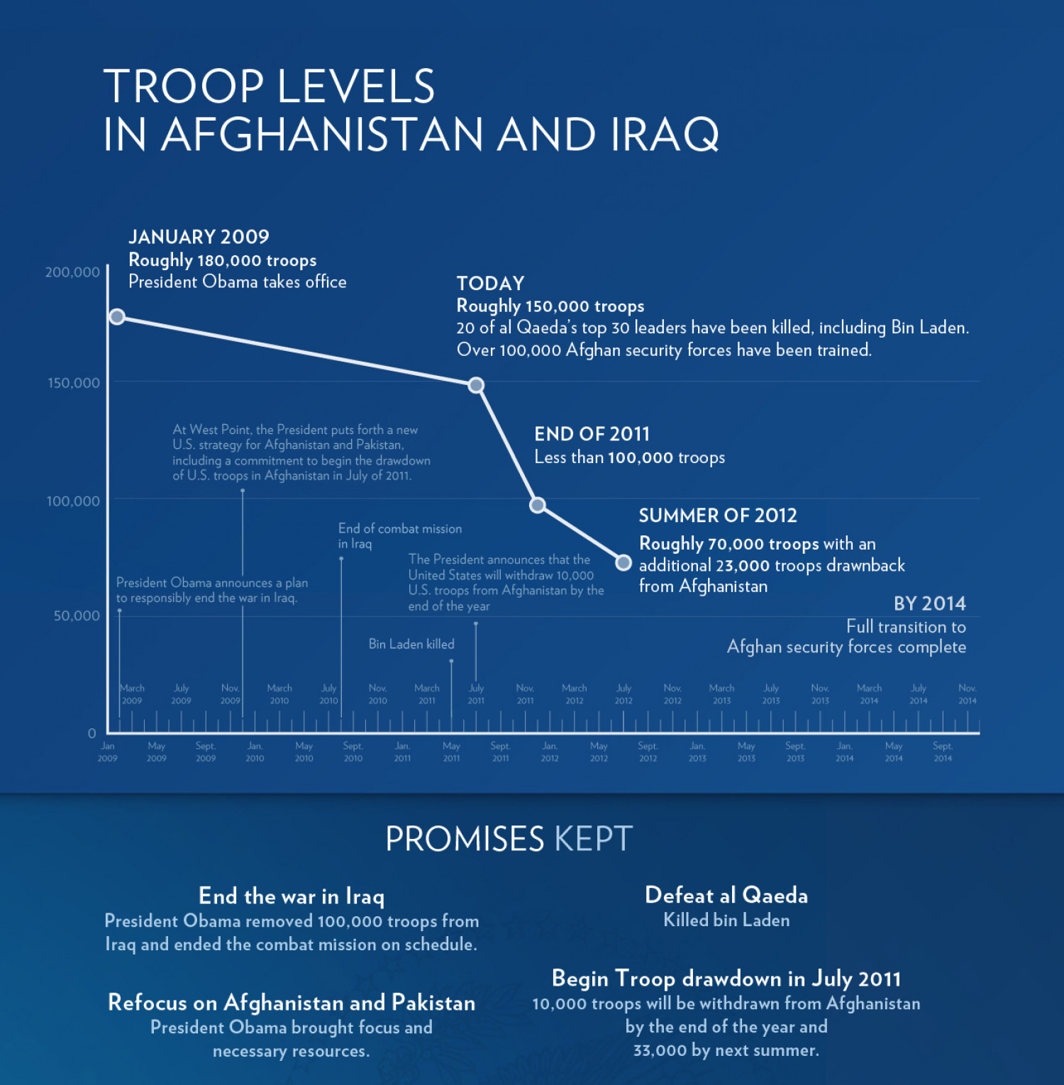 Troop Levels in Afghanistan and Iraq Infographic
