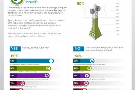 Troubleshooting Cellular Connectivity Issues Infographic