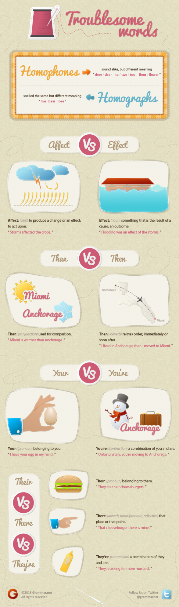 Common English Mistakes | Troublesome Words