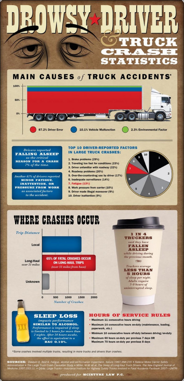 Truck Accident and Driver Fatigue Statistics Infographic