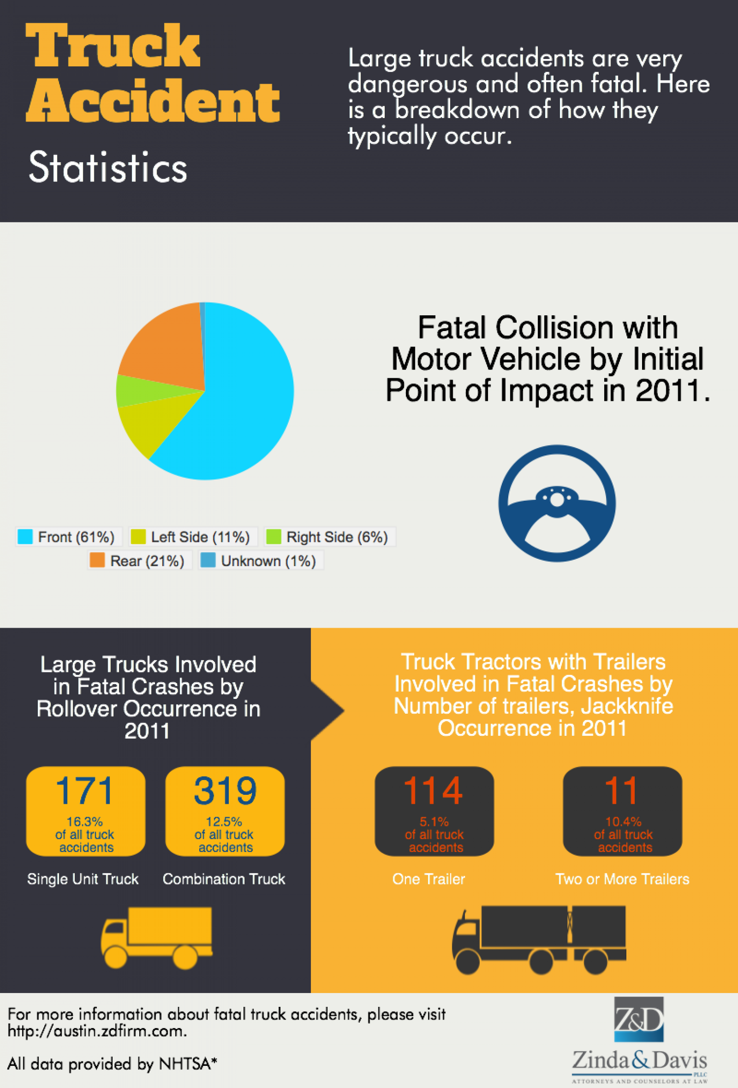 Truck Accident Statistics Infographic