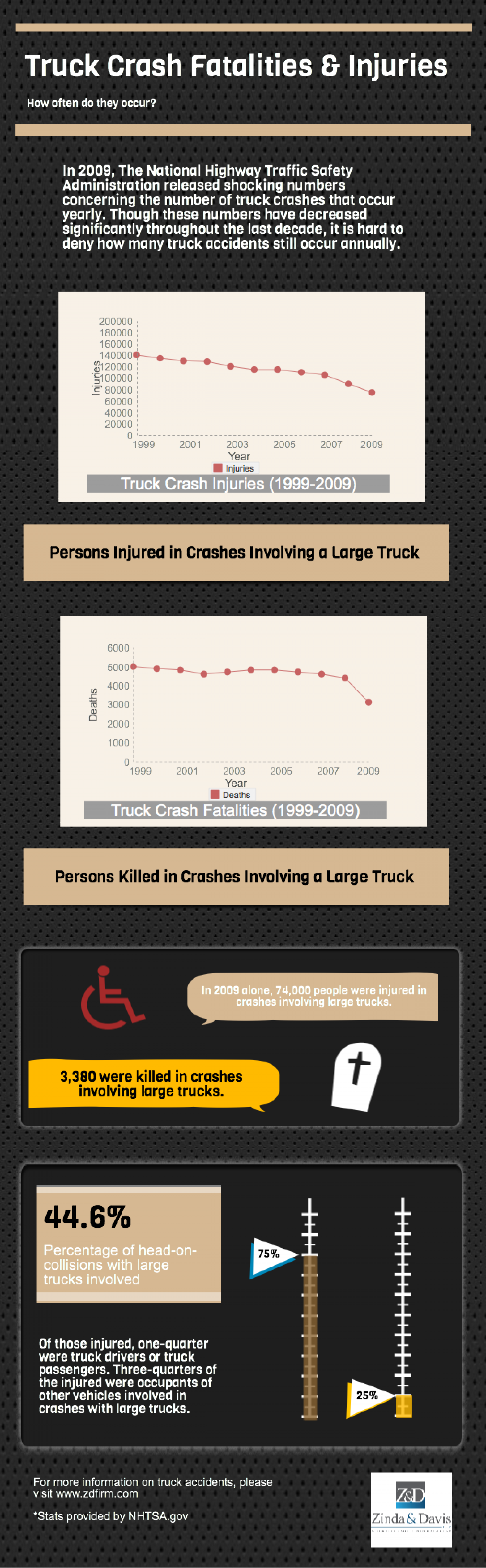 Truck Crash Fatalities & Injuries  Infographic