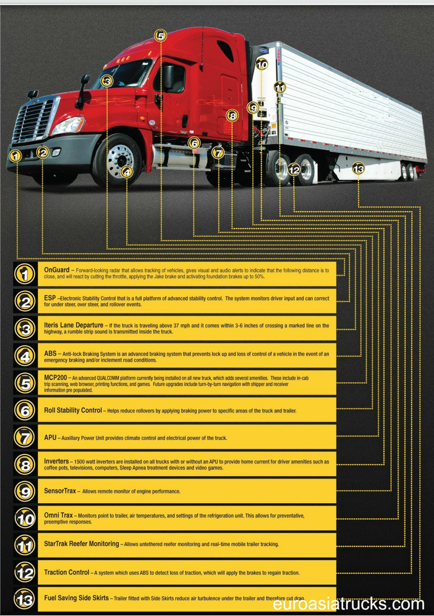 Truck Safety EuroAsiaTrucks Infographic