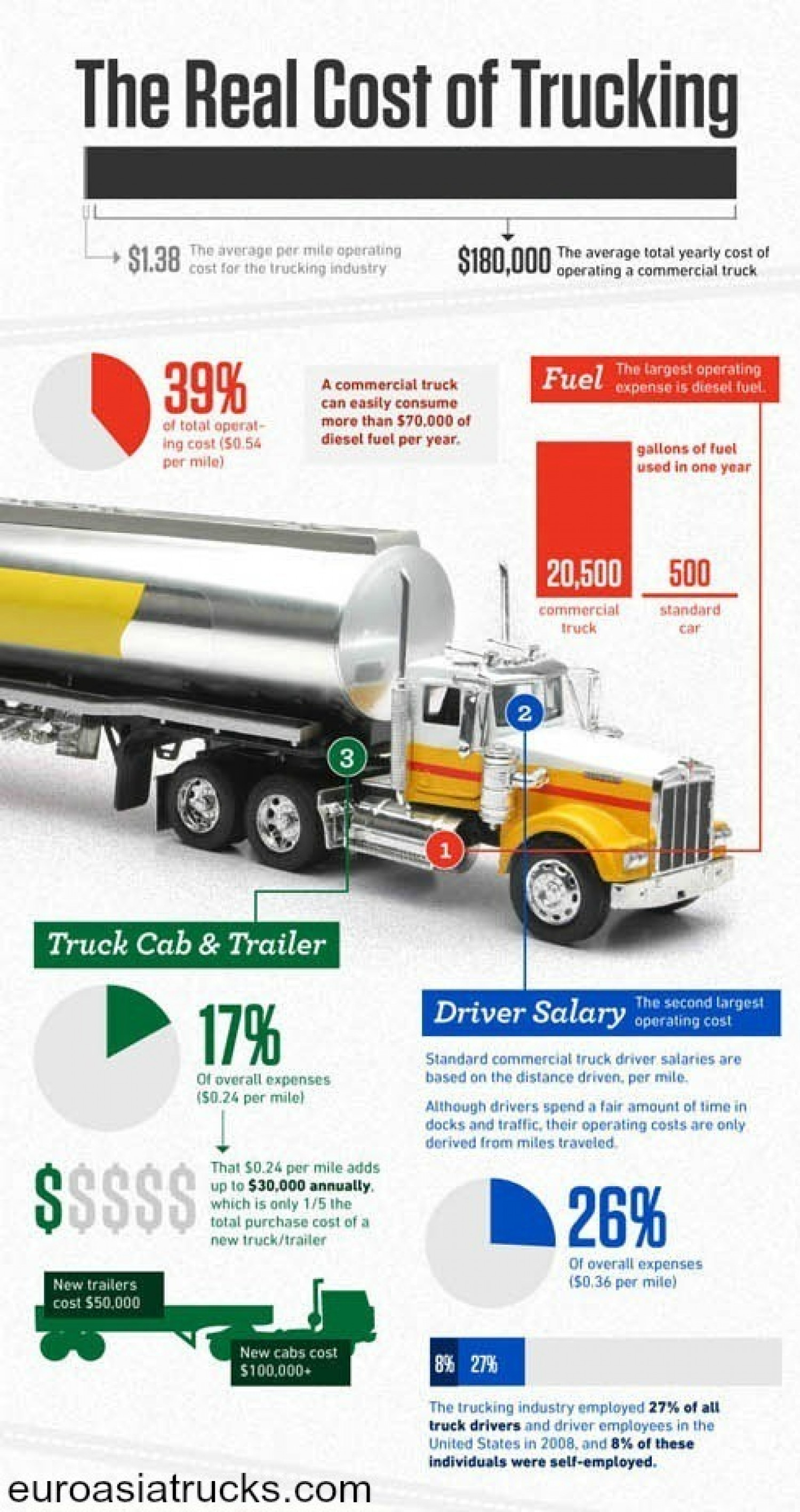 The Real Cost of Trucking Infographic