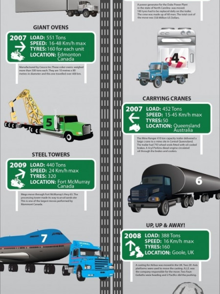 Top 10 Biggest Objects Moved by Trucks  Infographic