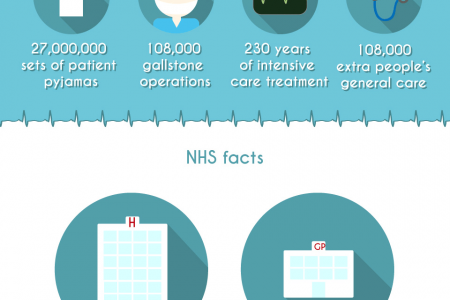 True cost of NHS missed appointments Infographic