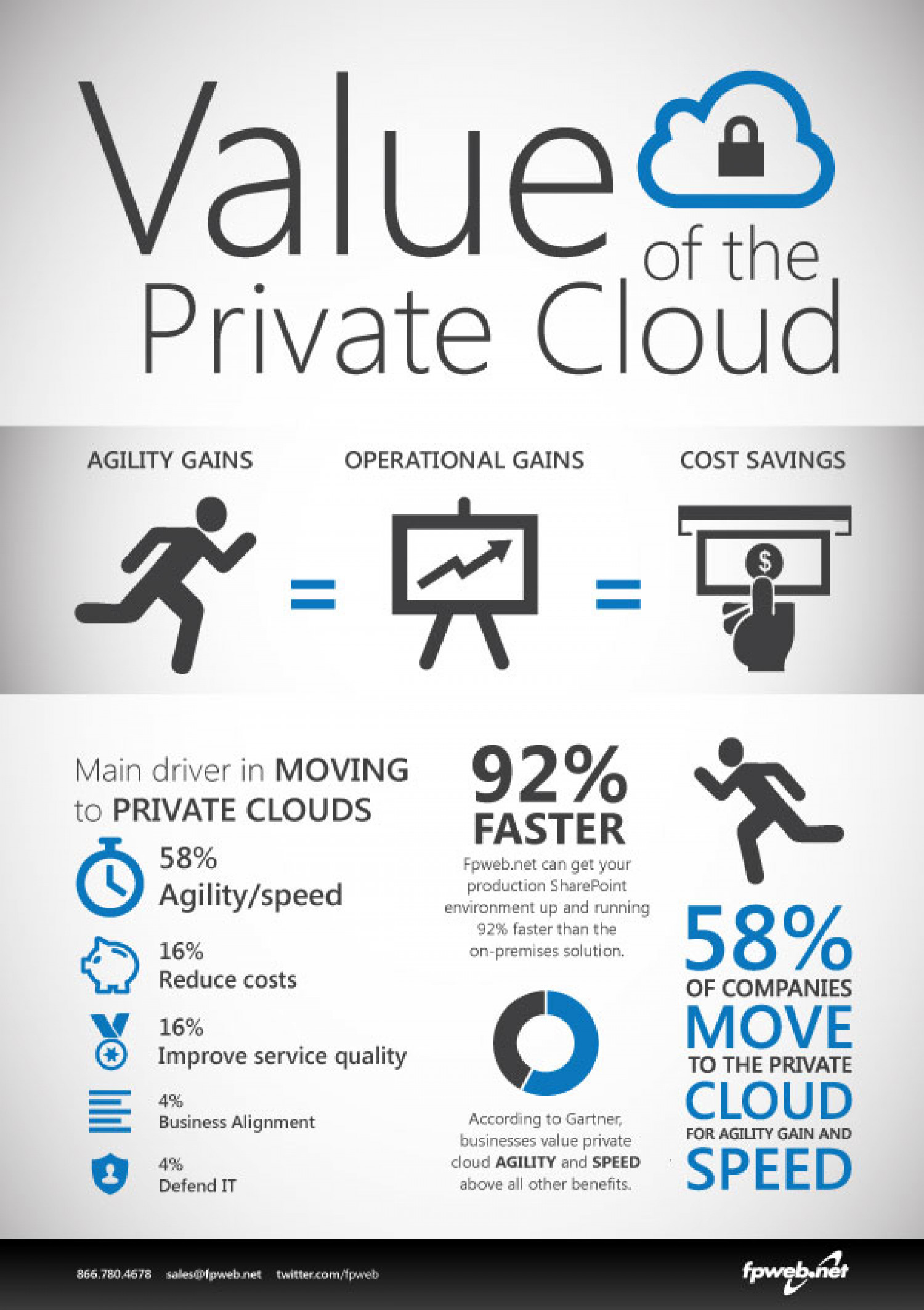 True Value of the Private Cloud Infographic