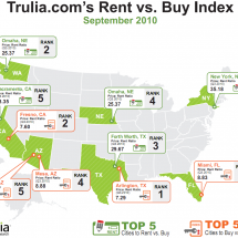 TRULIA'S RENT VS. BUY INDEX Infographic