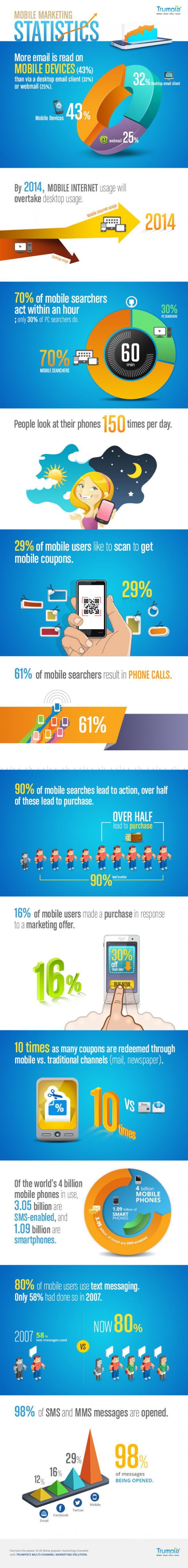 Mobile Marketing Statistics  2013 Mobile Marketing Statistics 2013 Mobile Marketing Statistics  trumpia 523372a2471a5 w587