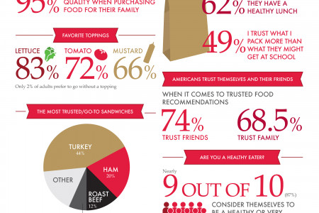 Trust: A Key Ingredient For Lunch Infographic