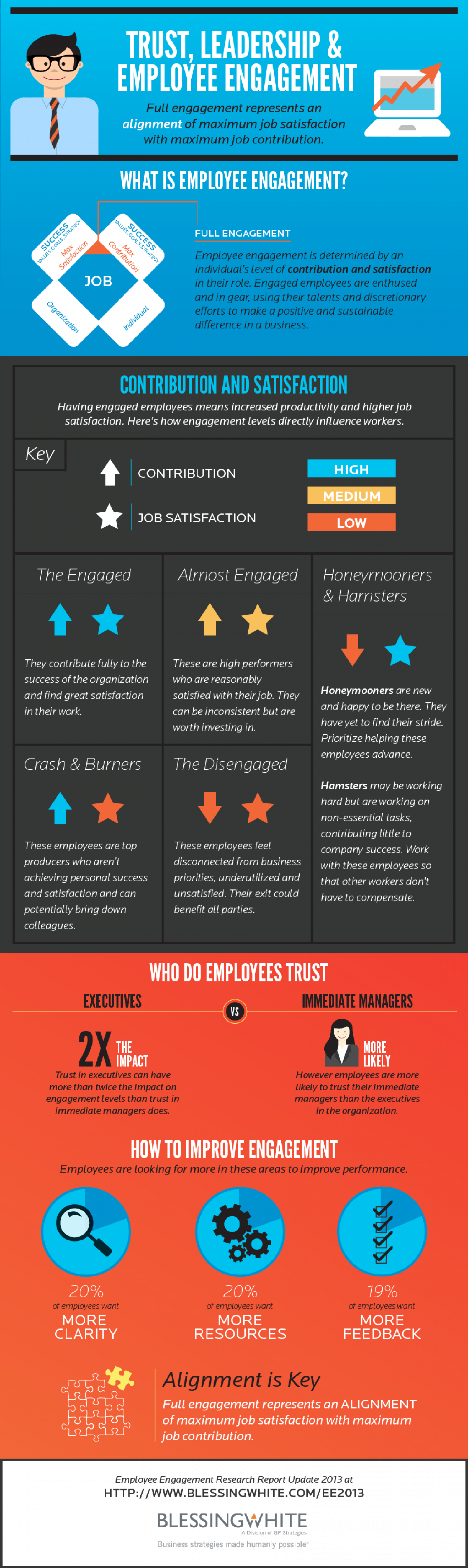Trust, Leadership & Employee Engagement Infographic